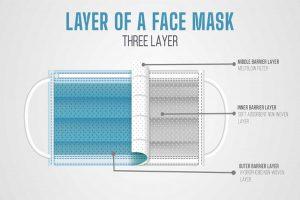 آیا ماسک چند لایه ما را از خطرات محافظت می کند؟